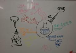 化学基礎板書